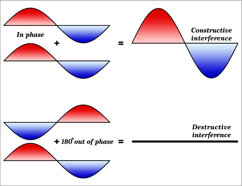 Constructive and destructive interference diagram