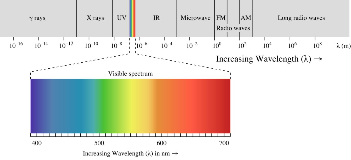 """EM spectrum"" by Philip Ronan / CC BY-SA 3.0 (cropped)"
