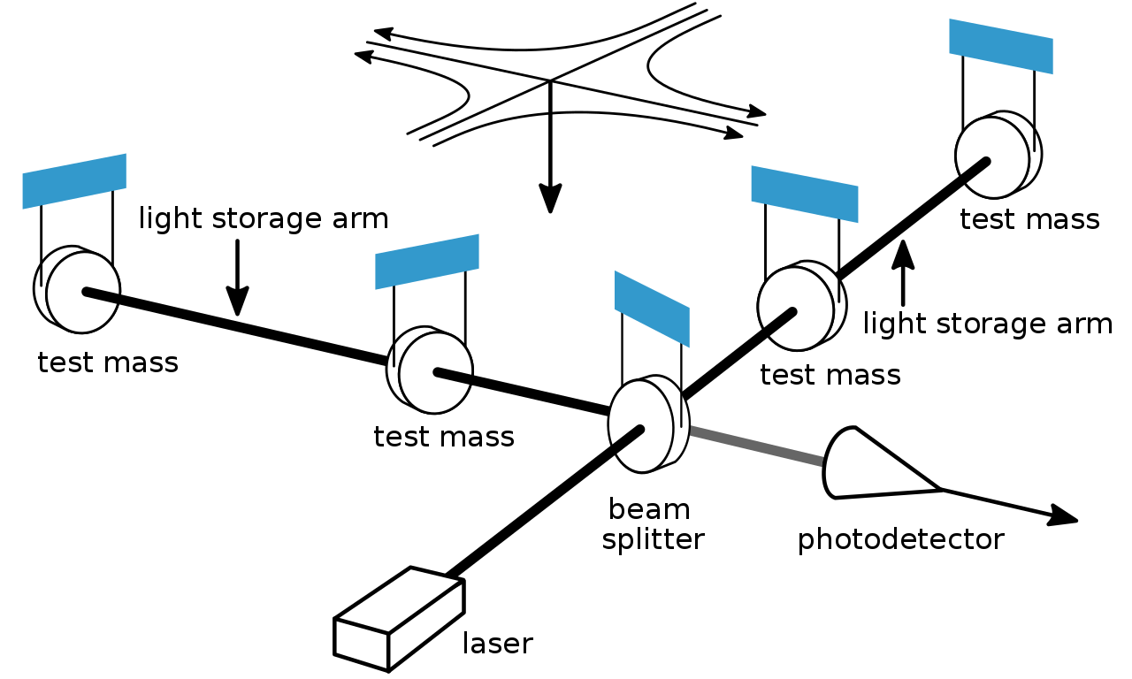 Interferometer diagram